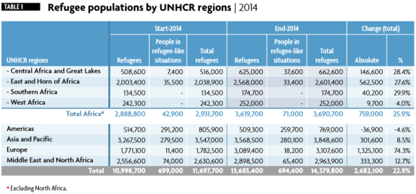 20151009 UNHCR Flüchtlinge nach Region