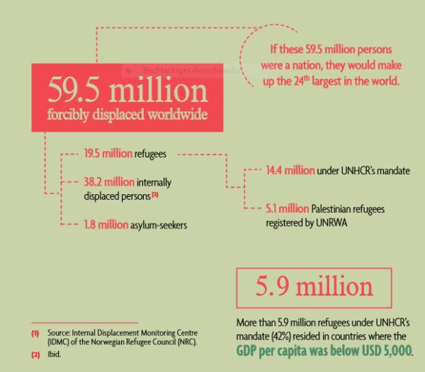 20151009 UNHCR Gesamtzahl Flüchtlinge