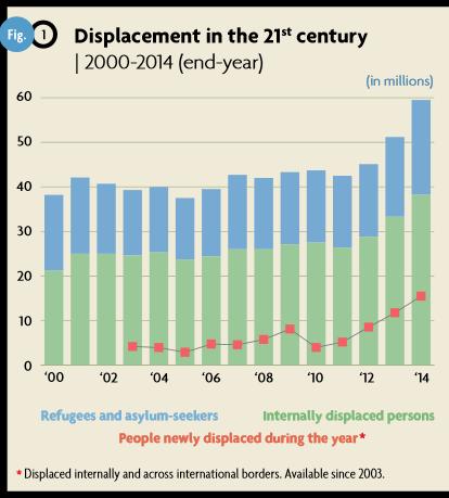 20151009 UNHCR Steigerung Flüchtlingszahlen