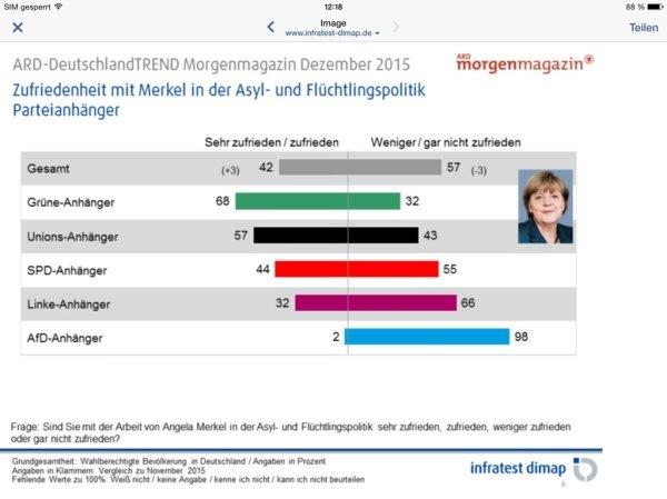 deutschlandtrend dez 2015