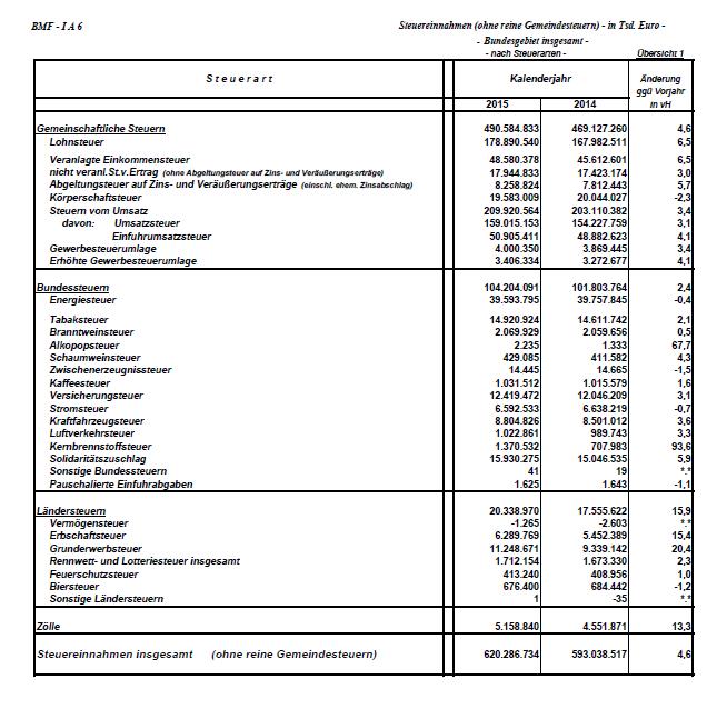 Steuereinnahmen Bund 2015