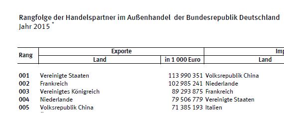 exporte 2015