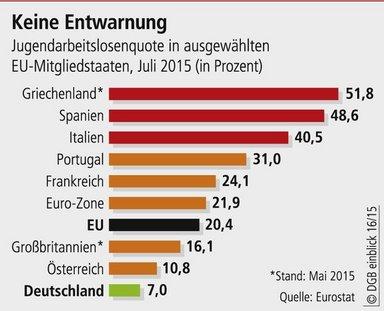 Jugendarbeitslosigkeit EU 2015