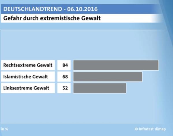 deutschlandtrend 10 2016.PNG