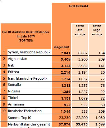 Asylanträge 1 bis 2 2017