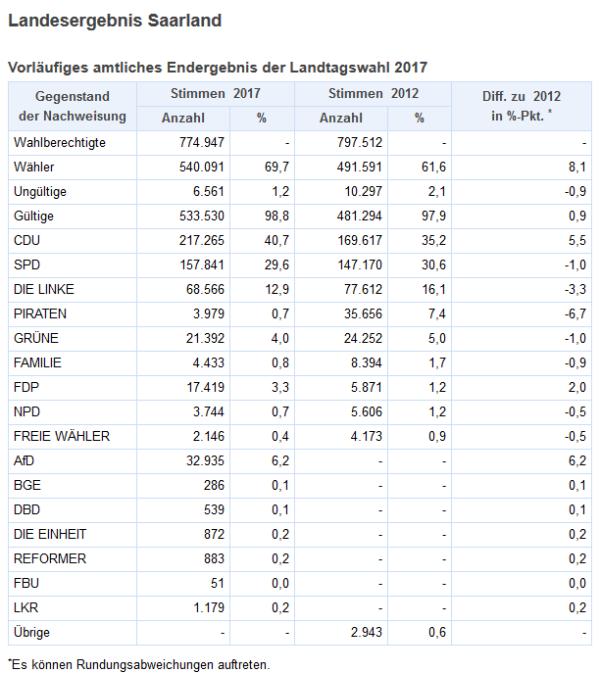 Saarland Ergebnis Wahl