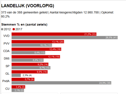 wahl holland