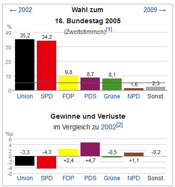 btw 2005