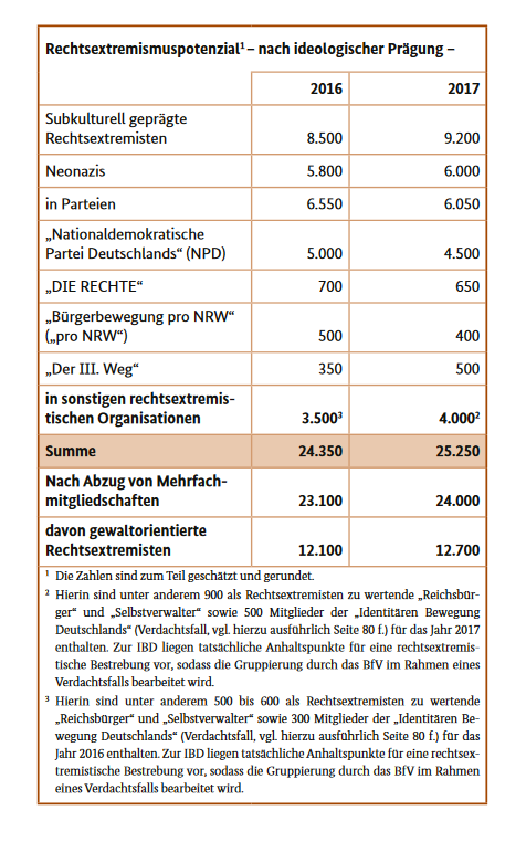 20190624 Verf Bericht 2017 Rechtsextreme