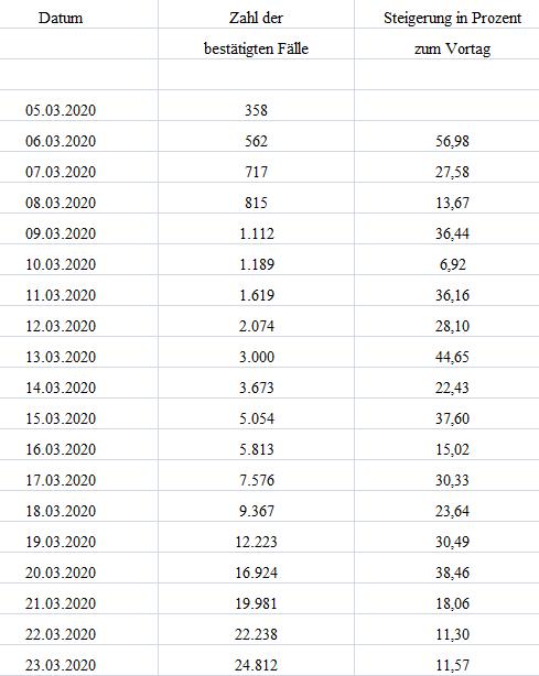 20200323 Zeit Corona Statistik Excel