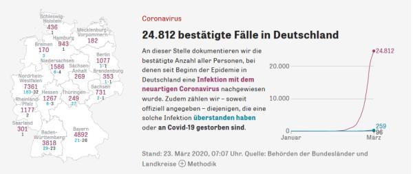 20200323 Zeit Corona Statistik