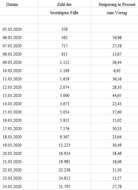 20200324 Zeit Corona Statistik Excel