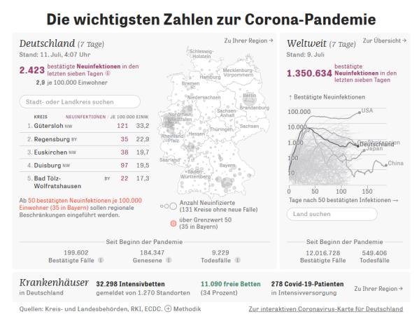20200711 Zeit Corona Statistik