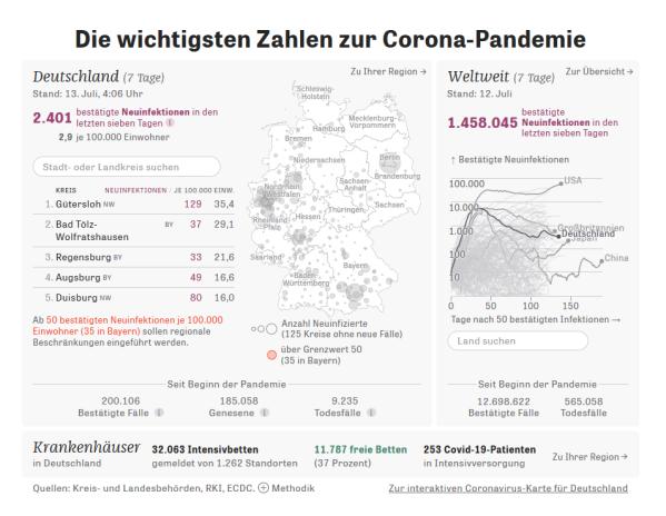 20200713 Zeit Corona Statistik