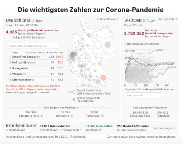 20200729 Zeit Corona Statistik