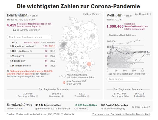 20200731 Zeit Corona Statistik