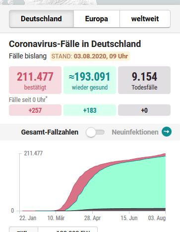Corona Statistik