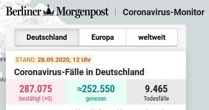 20200928 BM Corona Statistik